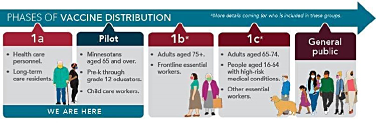 Phases of Vaccine Distribution