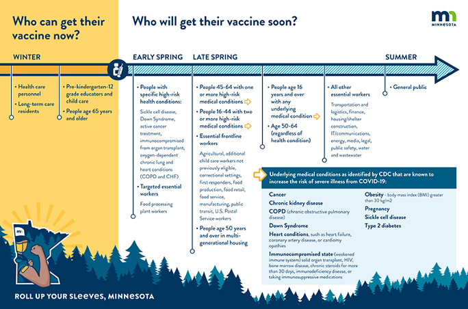 COVID-19 Vaccine phases chart